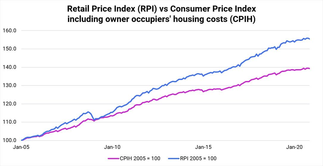 Retail Price Index (RPI) vs Consumer Price Indexincluding owner occupiers' housing costs (CPIH)