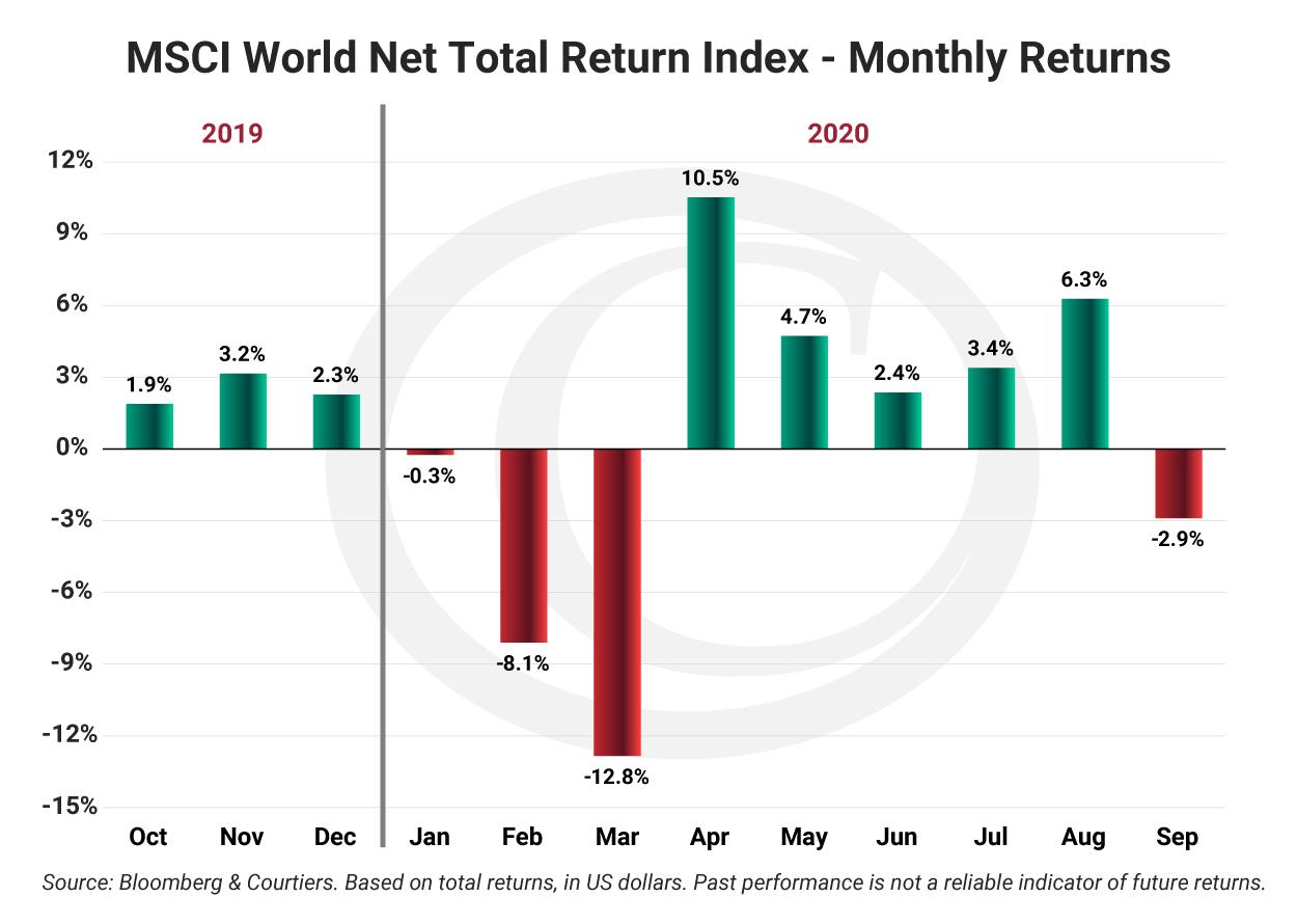 MSCI World Net Total Return Index - Monthly Returns